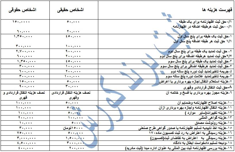 جدول هزینه دولتی و طبقات ثبت برند کوروش علامت تجاری لوگو